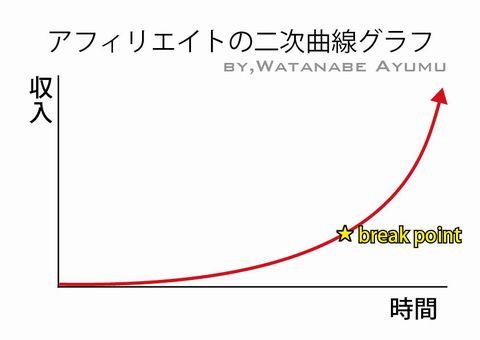 アフィリエイトの二次曲線.jpg
